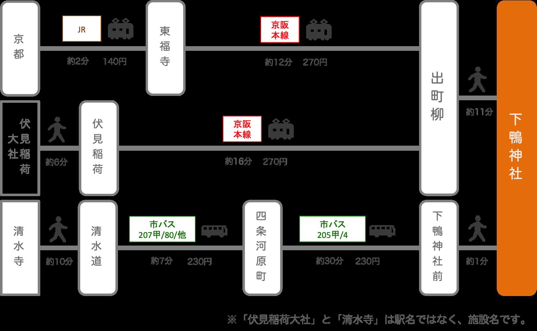 【下鴨神社 アクセス】電車・車での行き方・料金・時間をエリア別に徹底比較した!