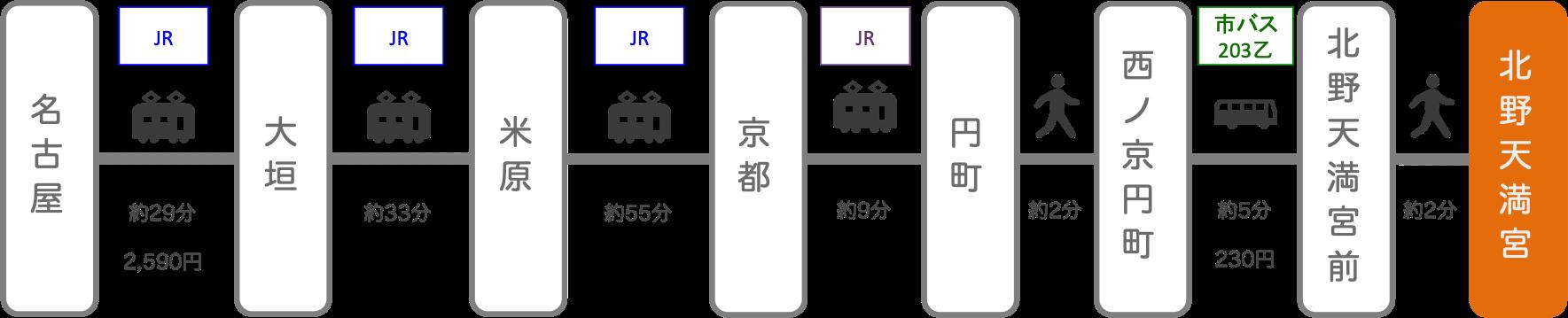 北野天満宮_名古屋(愛知)_電車