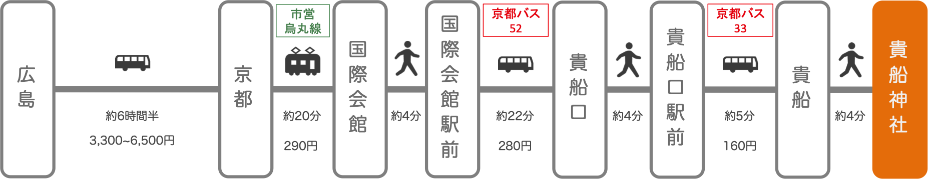 貴船神社_広島_高速バス