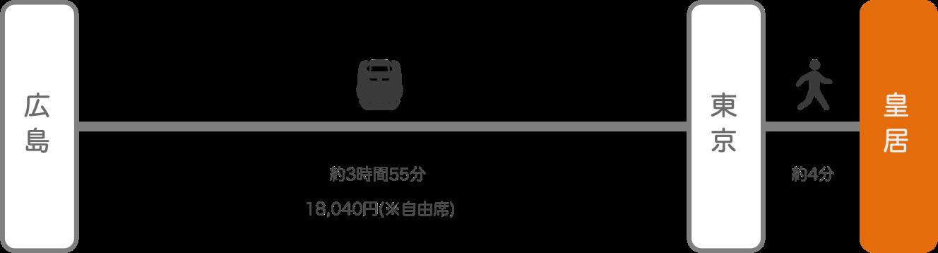 皇居_広島_新幹線