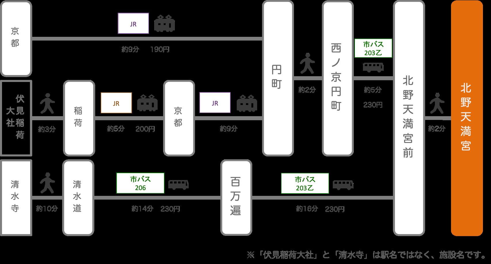 北野天満宮_京都市_バス_電車