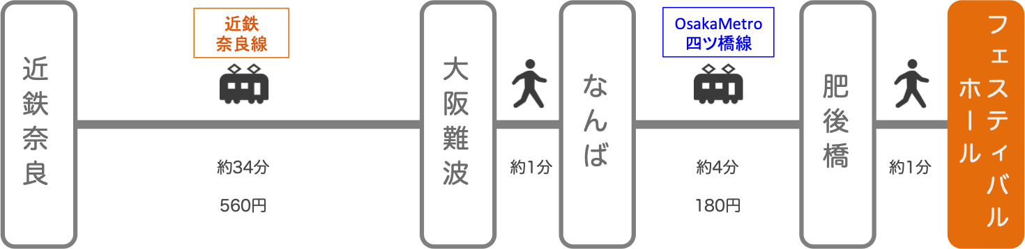フェスティバルホール_近鉄奈良_電車