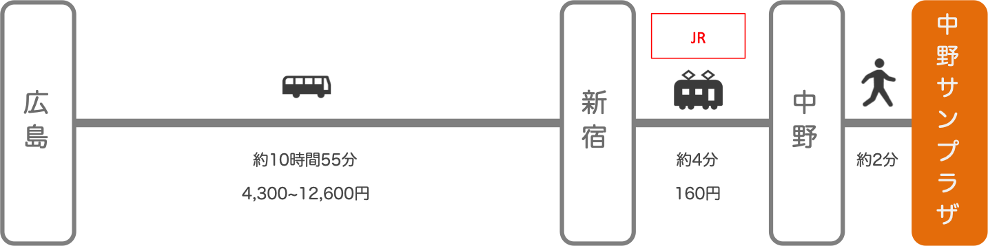 中野サンプラザ_広島_高速バス
