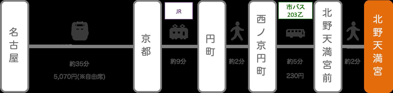 北野天満宮_名古屋(愛知)_新幹線