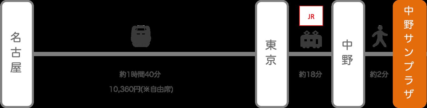 中野サンプラザ_名古屋(愛知)_新幹線