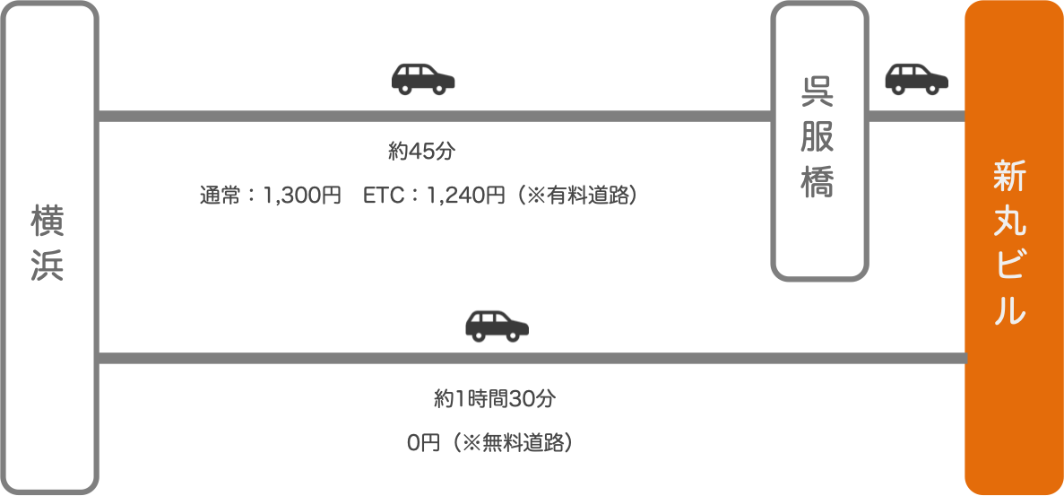新丸ビル_横浜(神奈川)_車