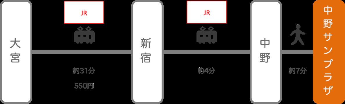 中野サンプラザ_大宮(埼玉)_電車
