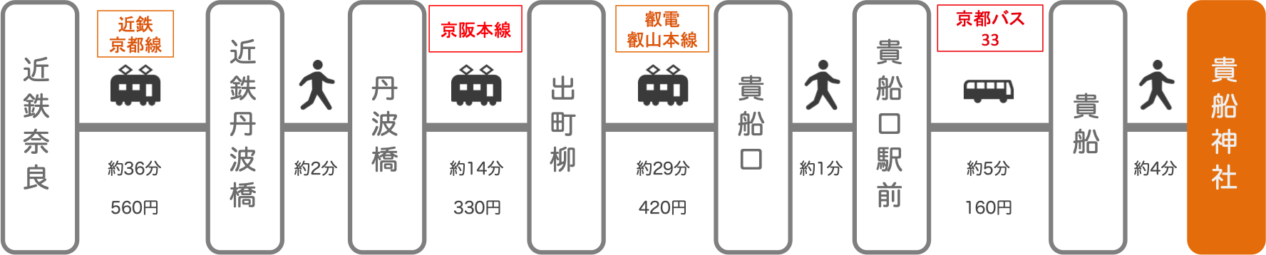 貴船神社_近鉄奈良_電車とバス