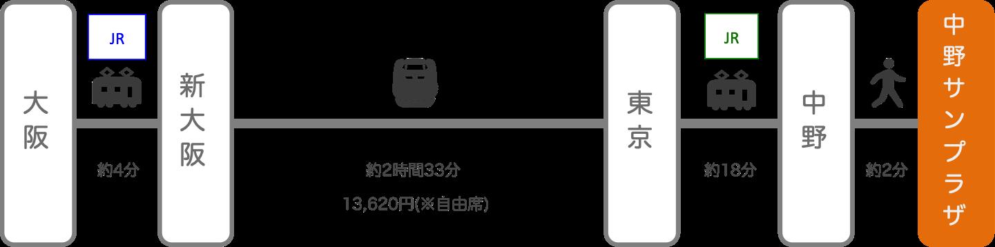 中野サンプラザ_大阪_新幹線