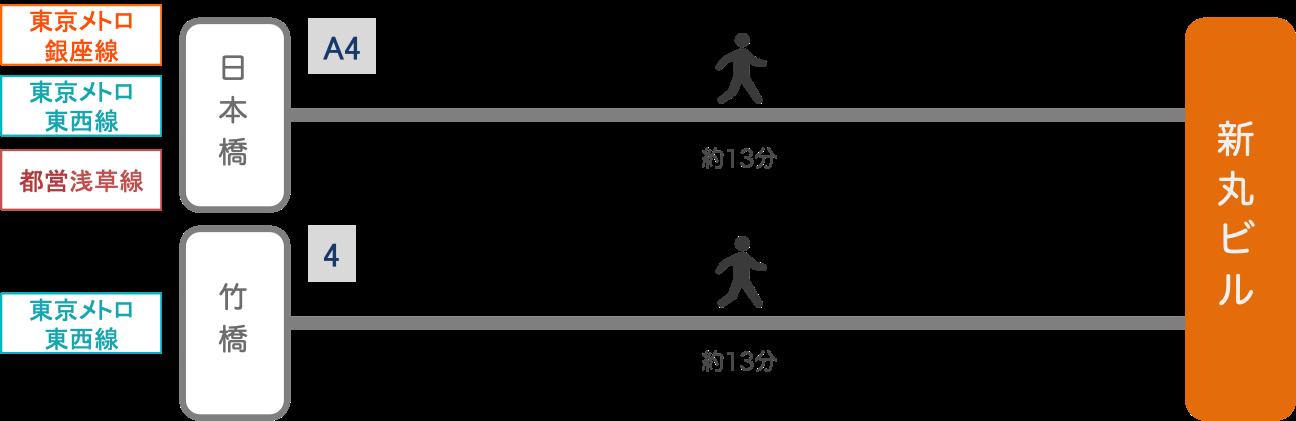 新丸ビル_最寄り駅2