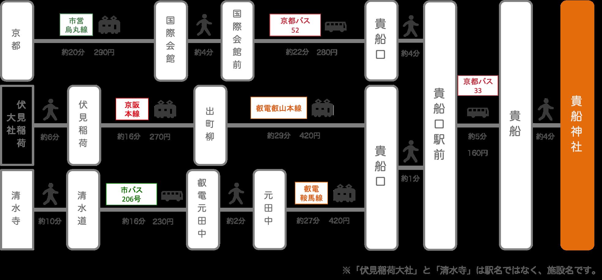 貴船神社_京都市_バス_電車