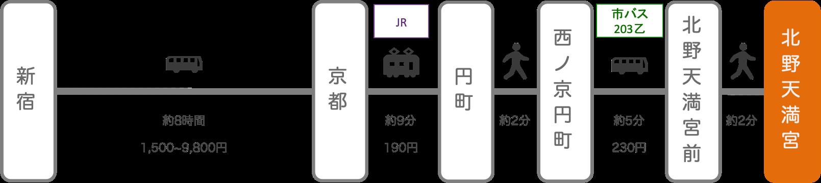 北野天満宮_新宿(東京)_高速バス