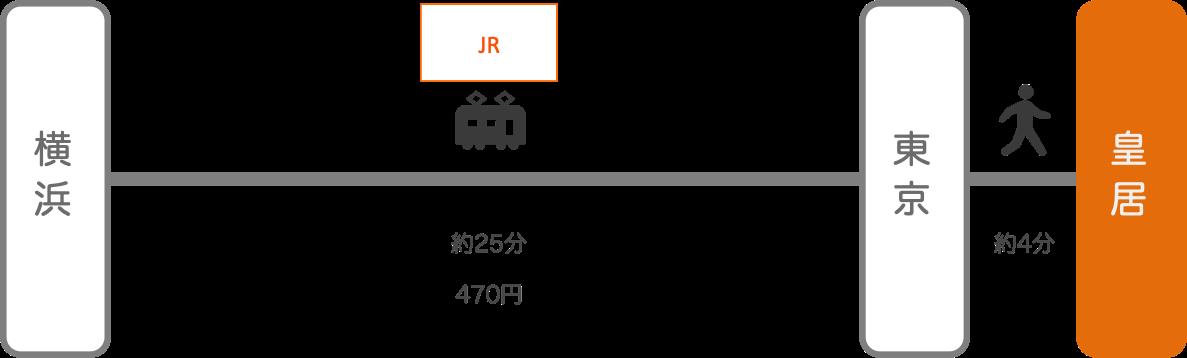 皇居_横浜(神奈川)_電車