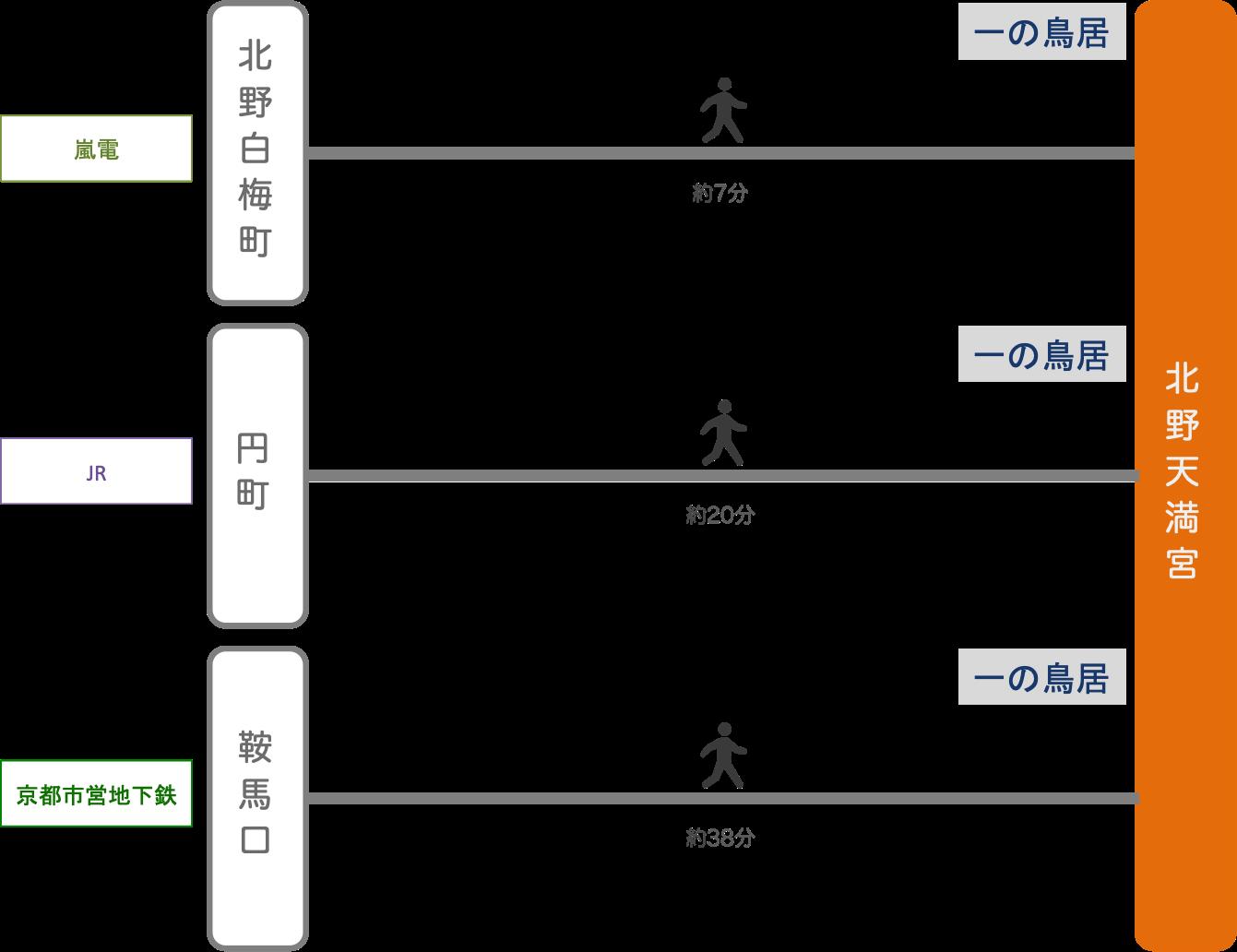 北野天満宮_電車_最寄り駅
