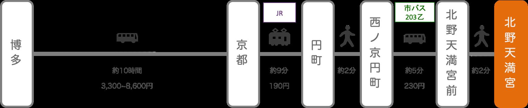 北野天満宮_博多(福岡)_高速バス