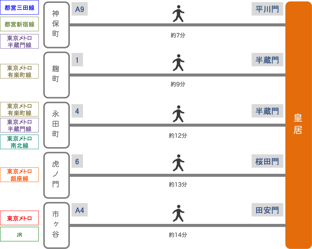 皇居_最寄り駅_3
