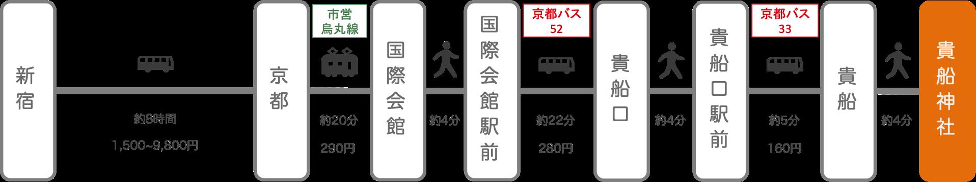 貴船神社_新宿(東京)_高速バス
