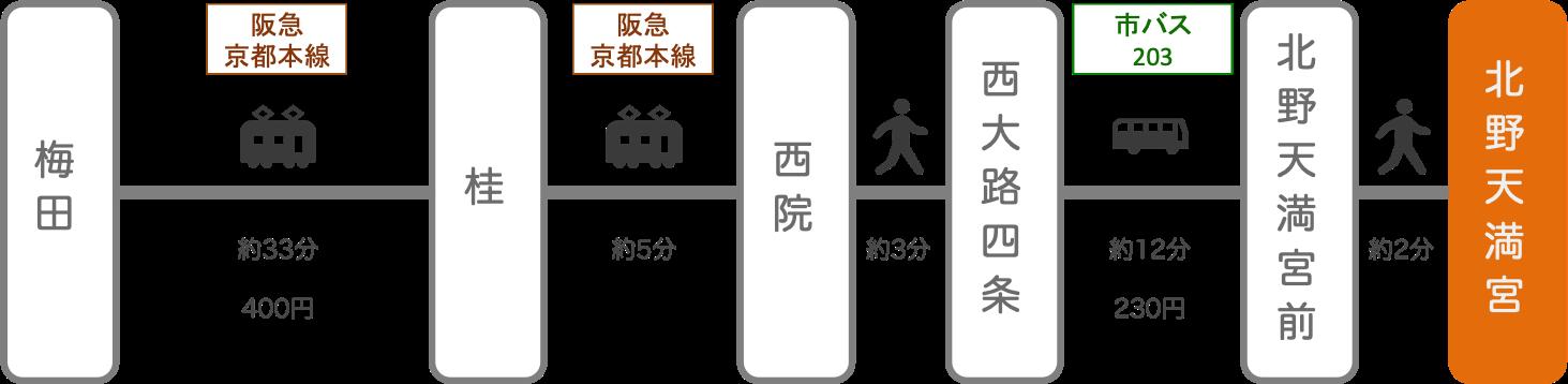 北野天満宮_大阪_電車とバス