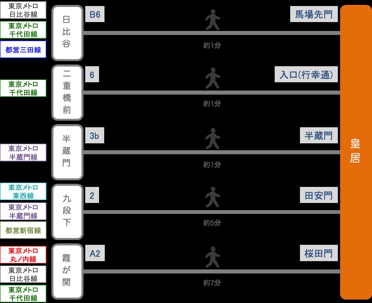 皇居_最寄り駅_2