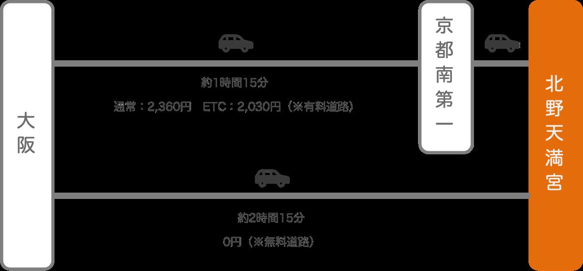 北野天満宮_大阪_車