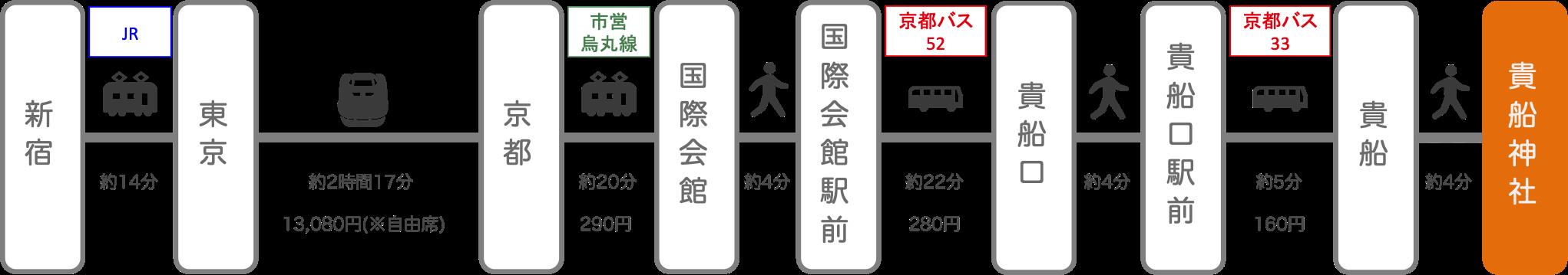 貴船神社_新宿(東京)_新幹線