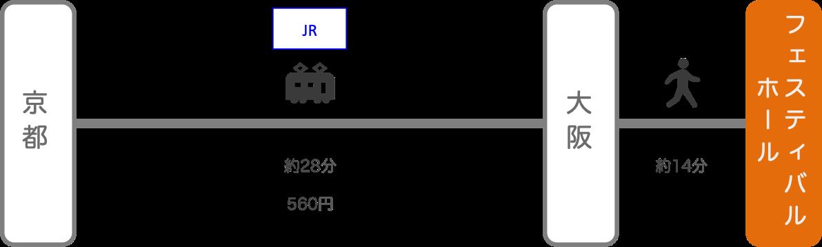 フェスティバルホール_京都_電車