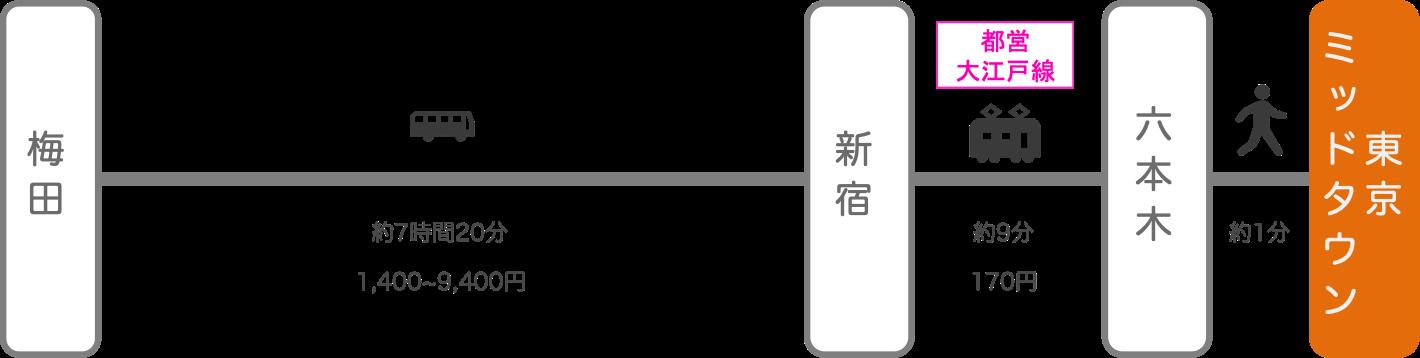 東京ミッドタウン_大阪_高速バス