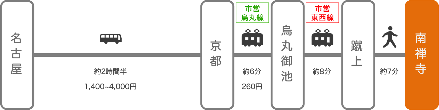 南禅寺_名古屋(愛知)_高速バス