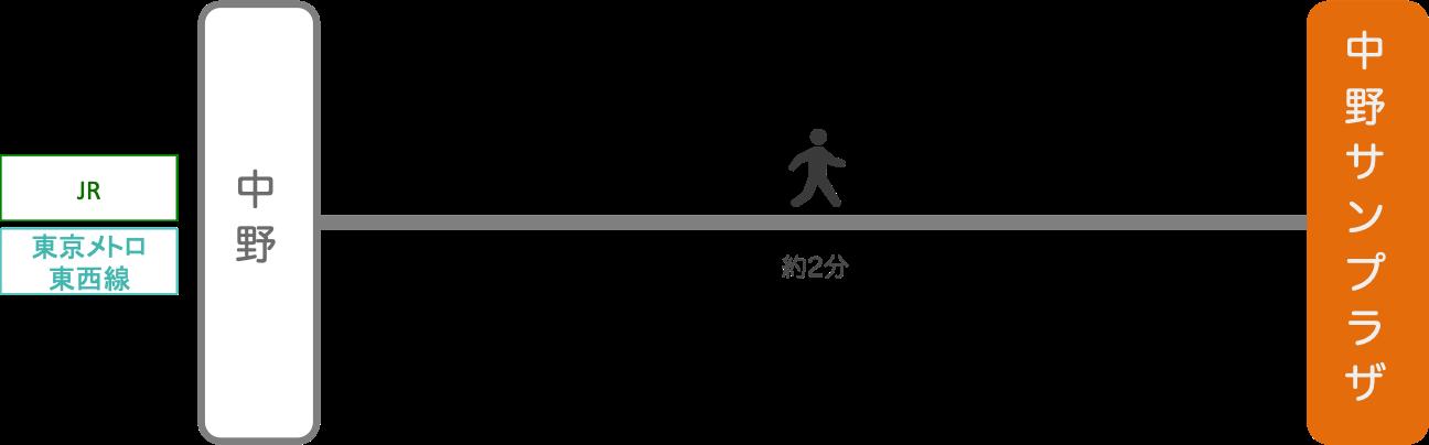 中野サンプラザ_最寄り駅
