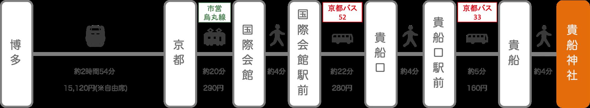 貴船神社_博多(福岡)_新幹線
