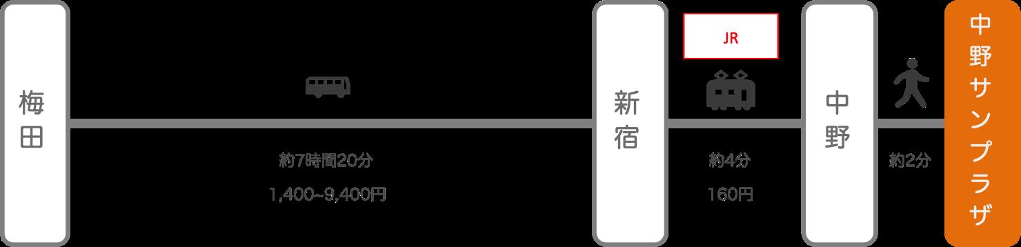 中野サンプラザ_大阪_高速バス