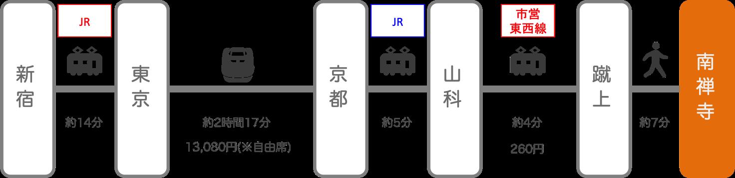 南禅寺_新宿(東京)_新幹線