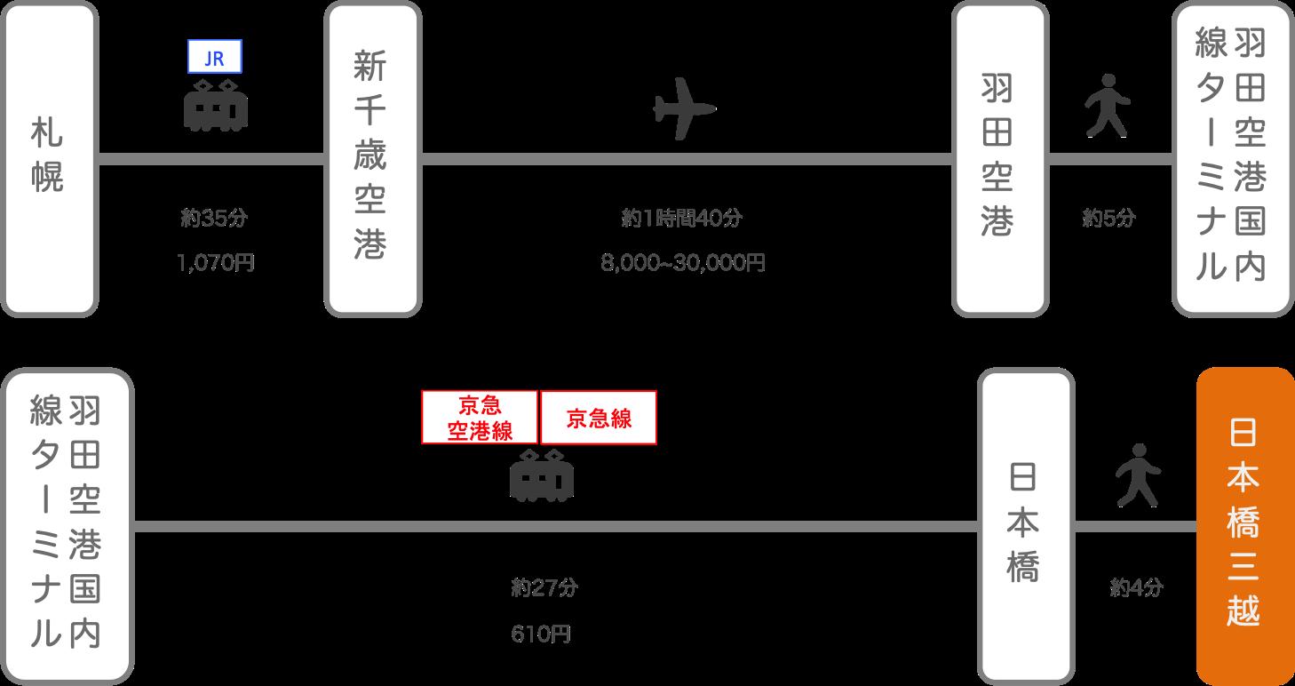 日本橋三越_札幌(北海道)_飛行機