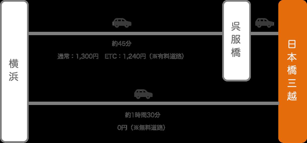 日本橋三越_横浜(神奈川)_車