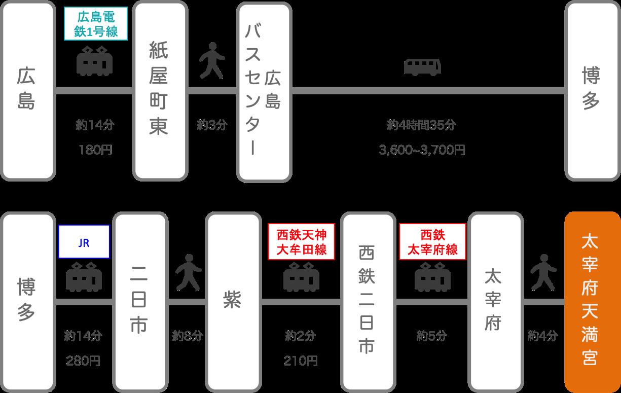 太宰府天満宮_広島_高速バス