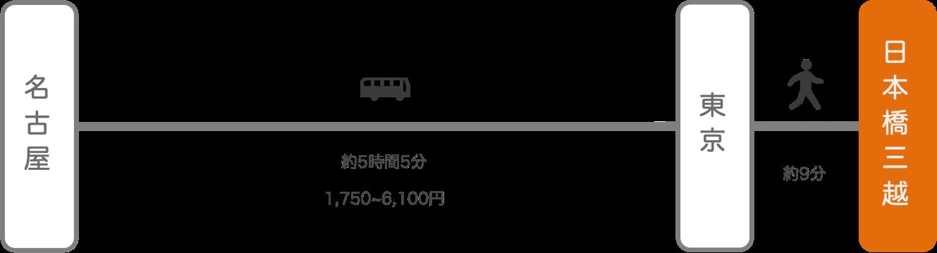 日本橋三越_名古屋(愛知)_高速バス