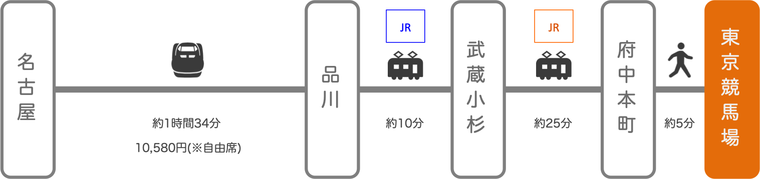東京競馬場_名古屋(愛知)_新幹線