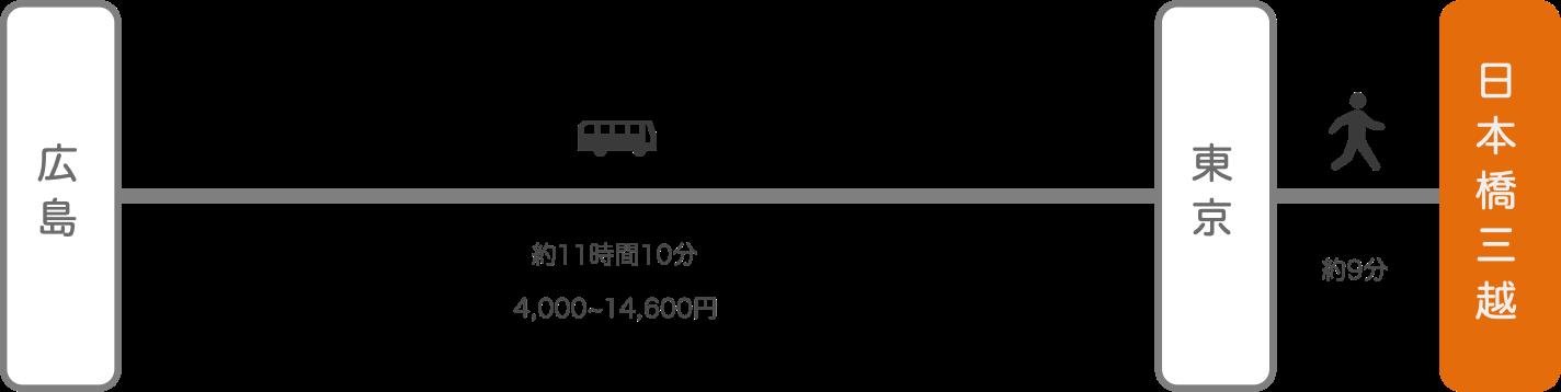 日本橋三越_広島_高速バス
