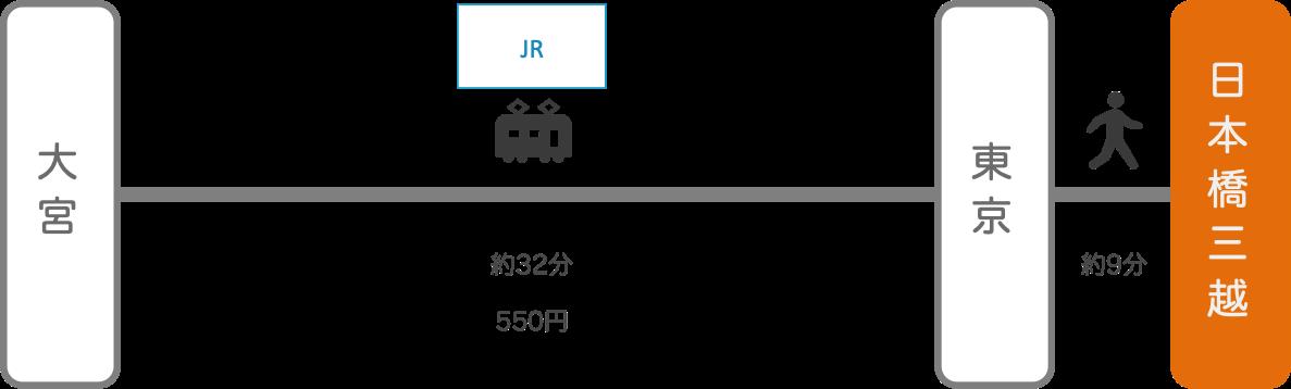 日本橋三越_大宮(埼玉)_電車