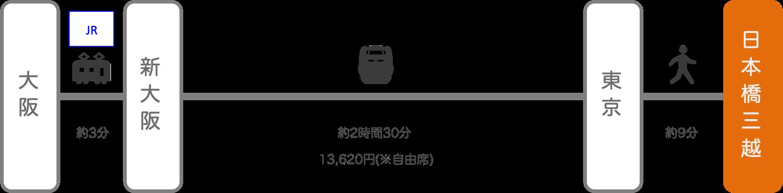 日本橋三越_大阪_新幹線