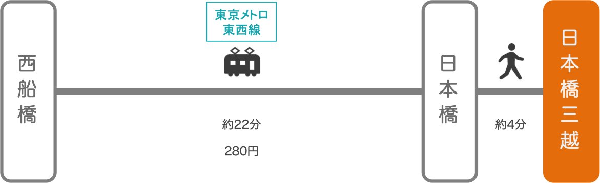 日本橋三越_西船橋(千葉)_電車