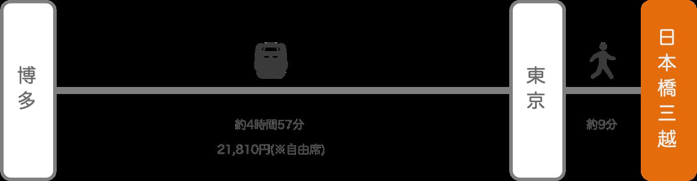 日本橋三越_博多(福岡)_新幹線