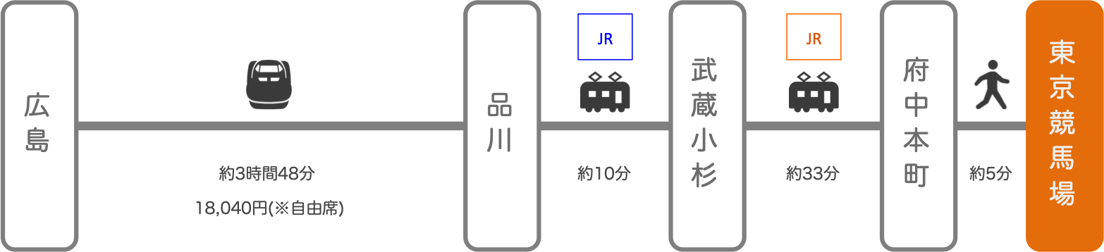 東京競馬場_広島_新幹線