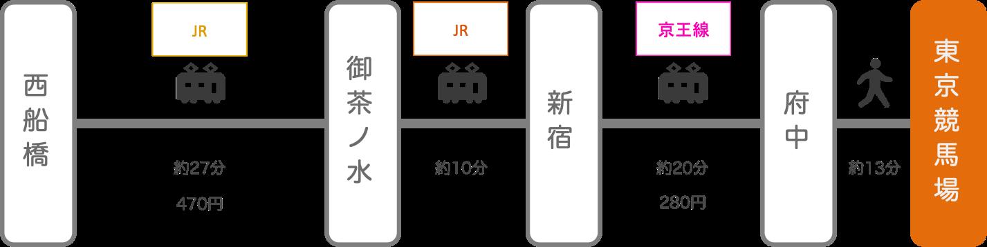 東京競馬場_西船橋(千葉)_電車