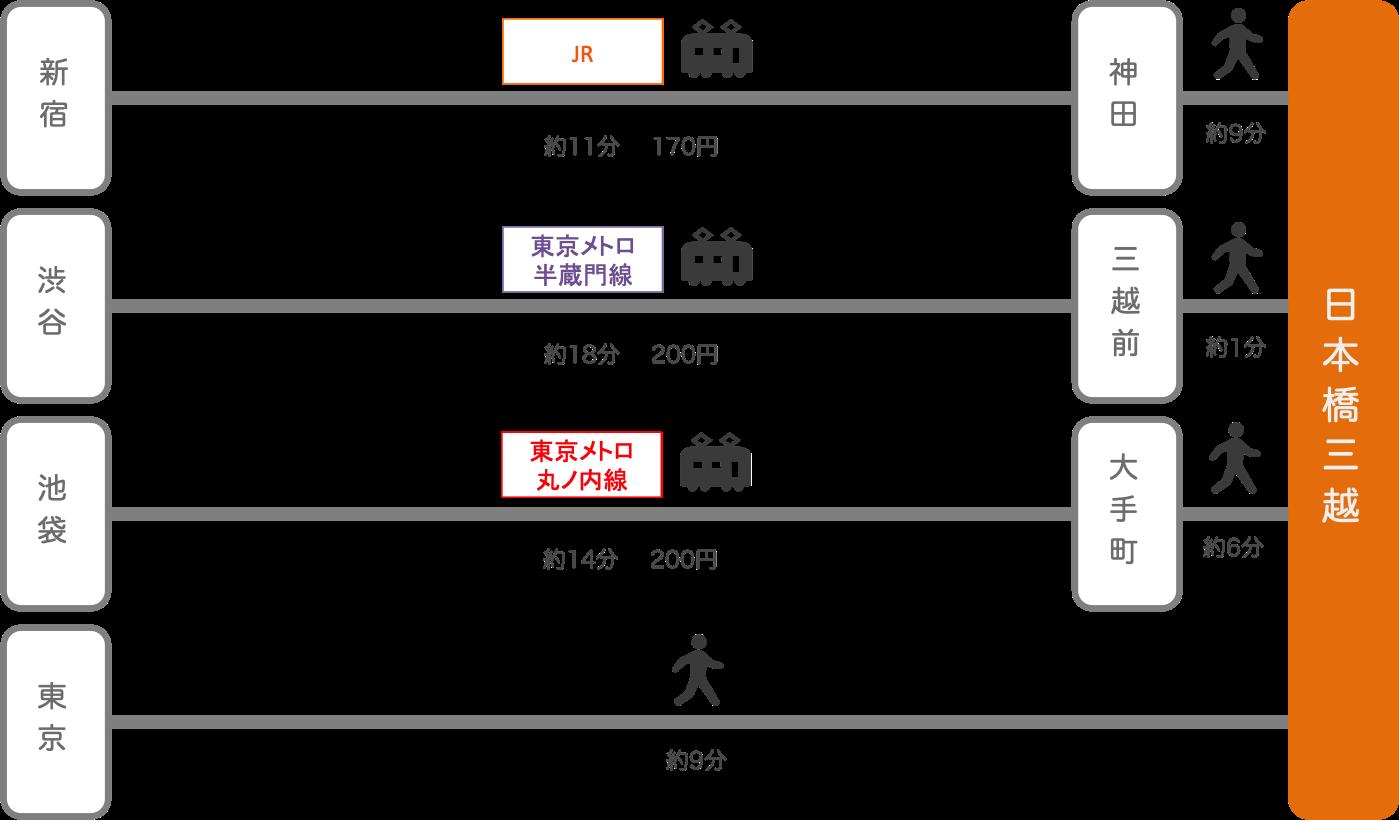 日本橋三越_東京都_電車