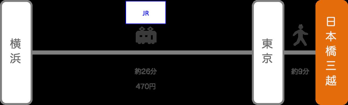 日本橋三越_横浜(神奈川)_電車
