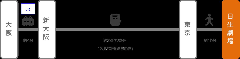 日生劇場_大阪_新幹線