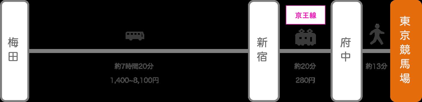 東京競馬場_大阪_高速バス