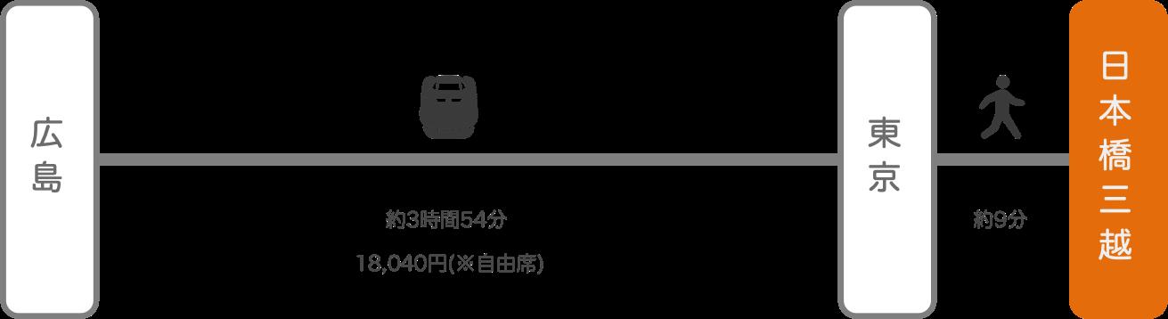 日本橋三越_広島_新幹線