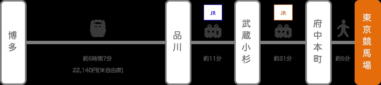 東京競馬場_博多(福岡)_新幹線